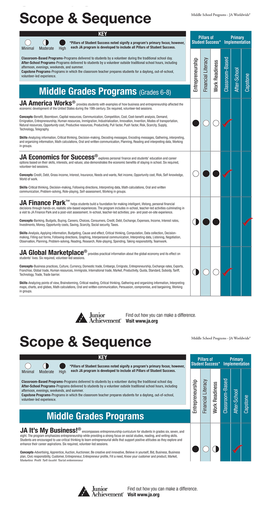 essay table illusion size chart